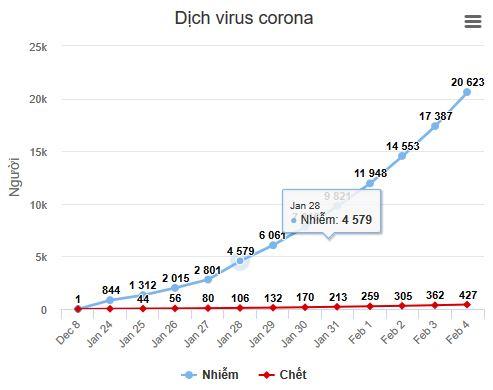 dịch virus corona